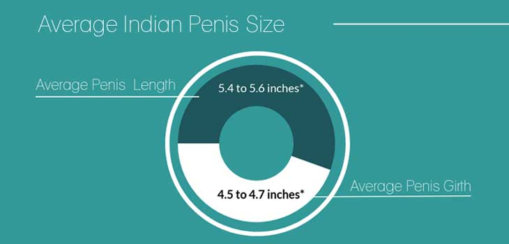 Average Indian penis size